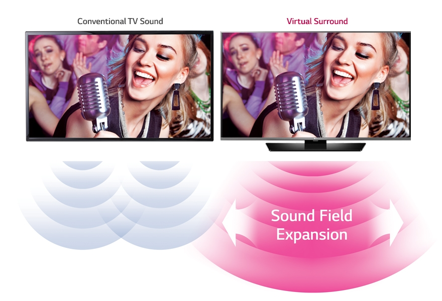 LG TV Virtual Surround Sound Audio Technology
